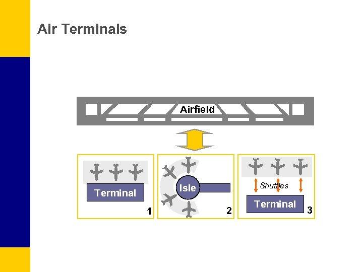 Air Terminals Airfield Shuttles Isle Terminal 1 2 Terminal 3