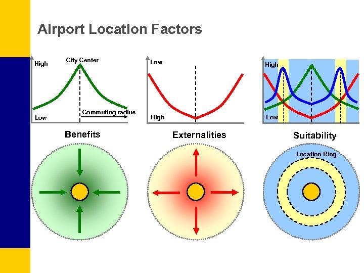 Airport Location Factors High Low City Center Commuting radius Benefits Low High Low Externalities