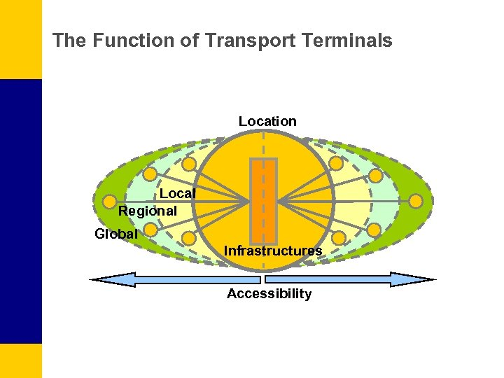 The Function of Transport Terminals Location Local Regional Global Infrastructures Accessibility