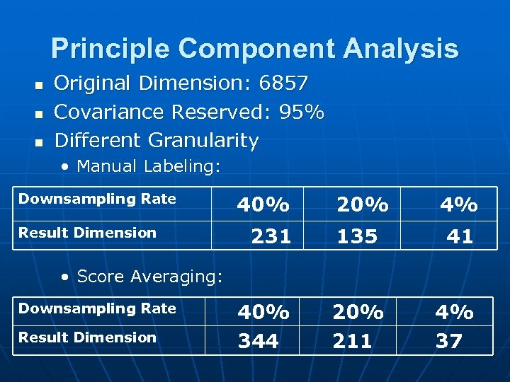 Principle Component Analysis n n n Original Dimension: 6857 Covariance Reserved: 95% Different Granularity