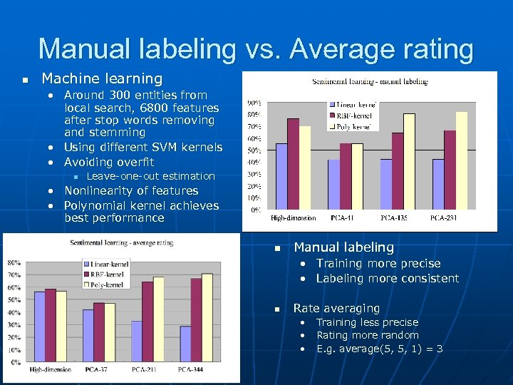 Manual labeling vs. Average rating n Machine learning • Around 300 entities from local