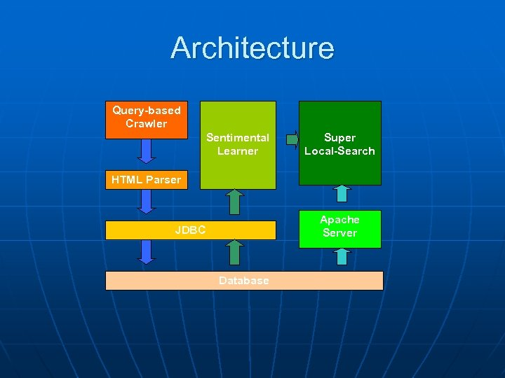 Architecture Query-based Crawler Sentimental Learner Super Local-Search HTML Parser Apache Server JDBC Database