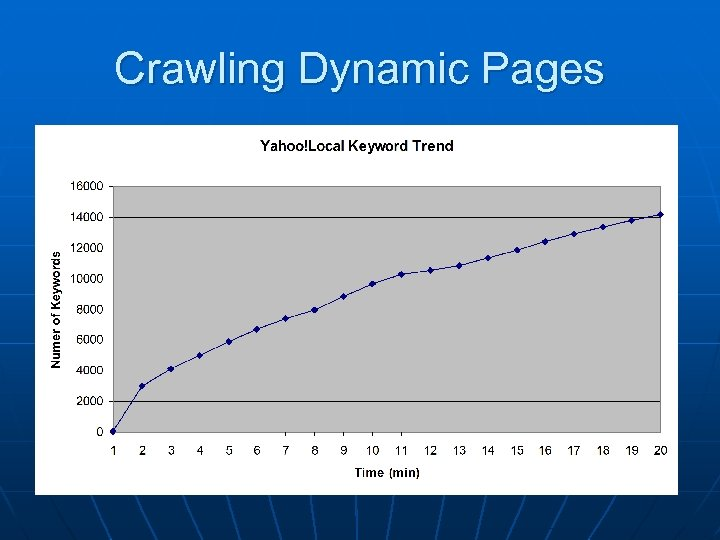 Crawling Dynamic Pages