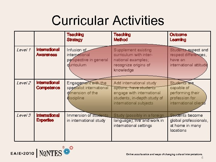 Curricular Activities Teaching Strategy Teaching Method Outcome Learning Level 1 International Awareness Infusion of