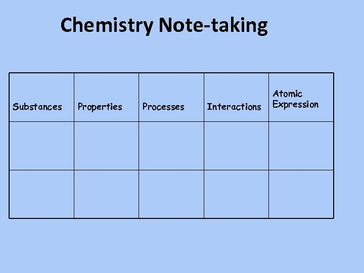 Chemistry Note-taking Substances Properties Processes Interactions Atomic Expression
