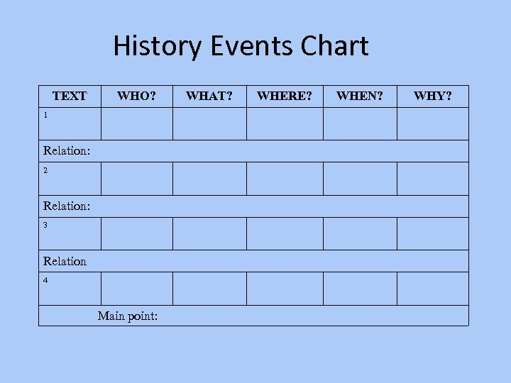 History Events Chart TEXT WHO? 1 Relation: 2 Relation: 3 Relation 4 Main point: