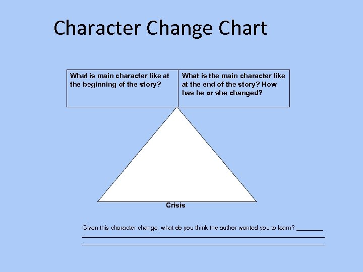 Character Change Chart What is main character like at the beginning of the story?
