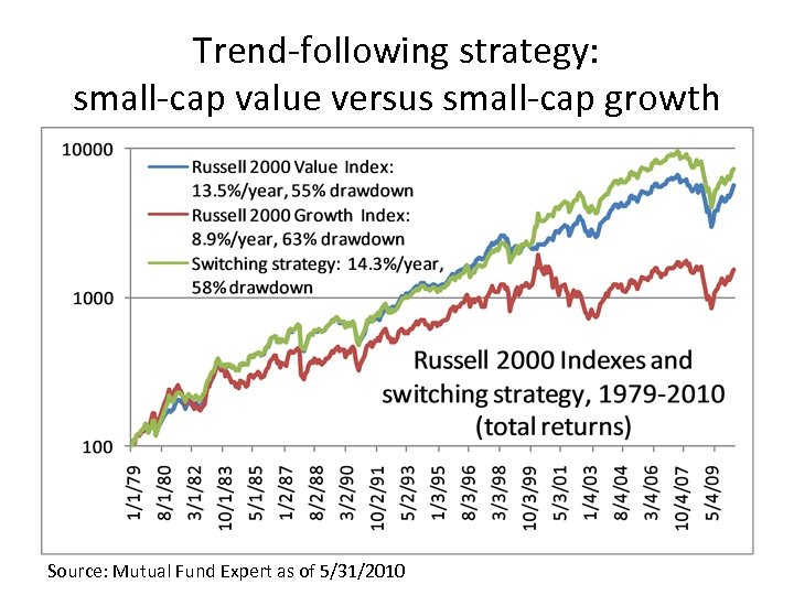 Trend-following strategy: small-cap value versus small-cap growth Source: Mutual Fund Expert as of 5/31/2010