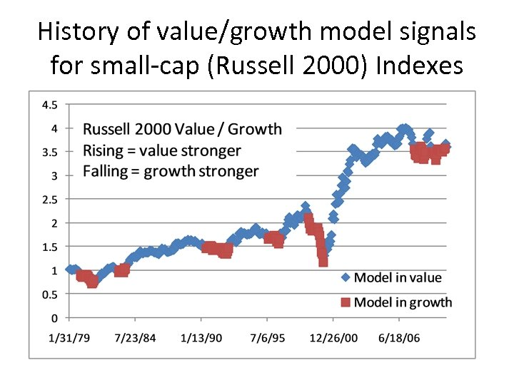 History of value/growth model signals for small-cap (Russell 2000) Indexes