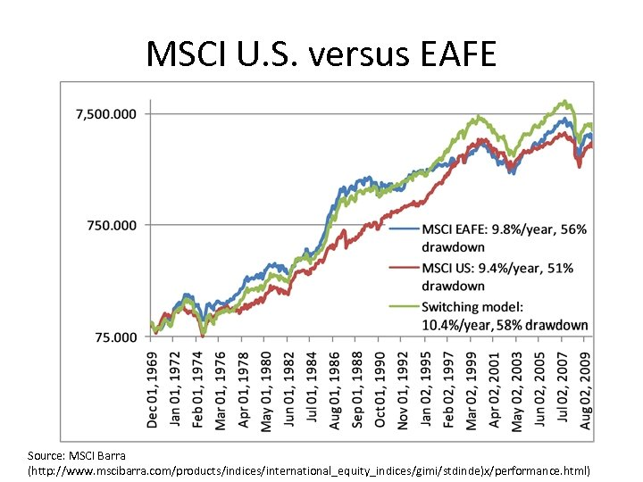MSCI U. S. versus EAFE Source: MSCI Barra (http: //www. mscibarra. com/products/indices/international_equity_indices/gimi/stdinde)x/performance. html)