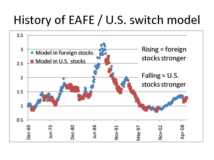 History of EAFE / U. S. switch model