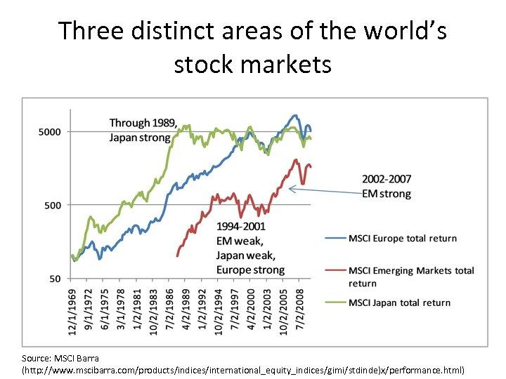 Three distinct areas of the world's stock markets Source: MSCI Barra (http: //www. mscibarra.