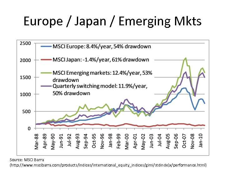 Europe / Japan / Emerging Mkts Source: MSCI Barra (http: //www. mscibarra. com/products/indices/international_equity_indices/gimi/stdinde)x/performance. html)
