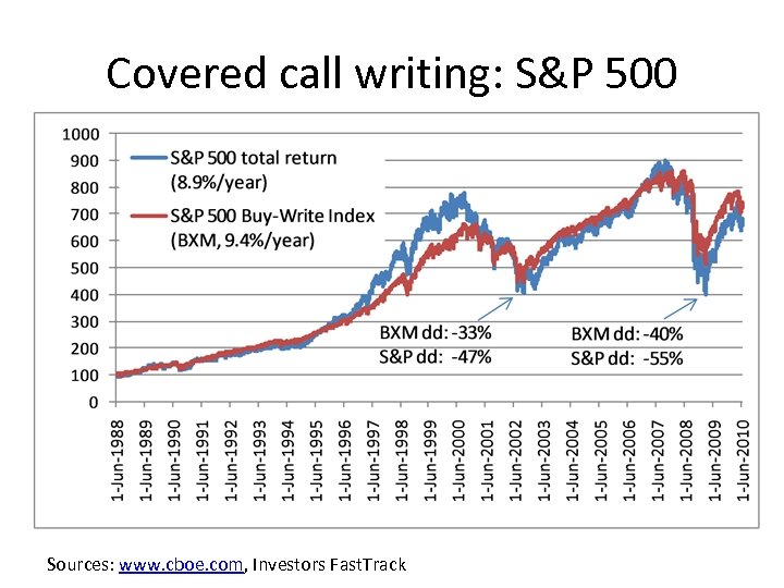 Covered call writing: S&P 500 Sources: www. cboe. com, Investors Fast. Track