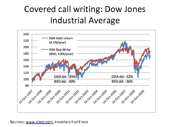 Covered call writing: Dow Jones Industrial Average Sources: www. cboe. com, Investors Fast. Track