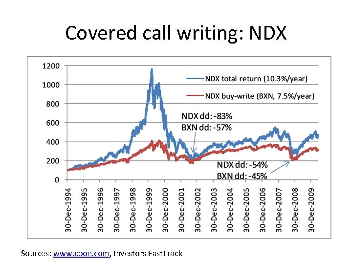 Covered call writing: NDX Sources: www. cboe. com, Investors Fast. Track