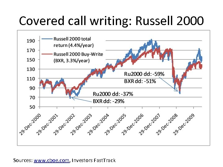 Covered call writing: Russell 2000 Sources: www. cboe. com, Investors Fast. Track