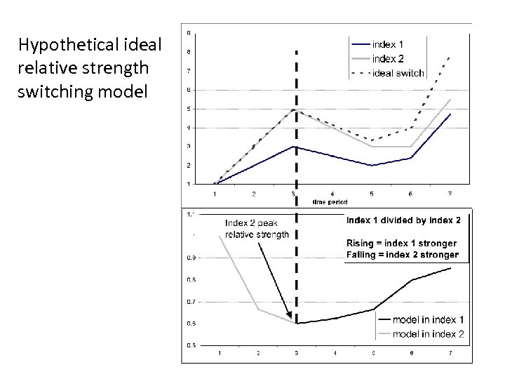 Hypothetical ideal relative strength switching model