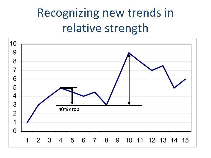 Recognizing new trends in relative strength 40% drop