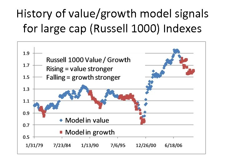 History of value/growth model signals for large cap (Russell 1000) Indexes