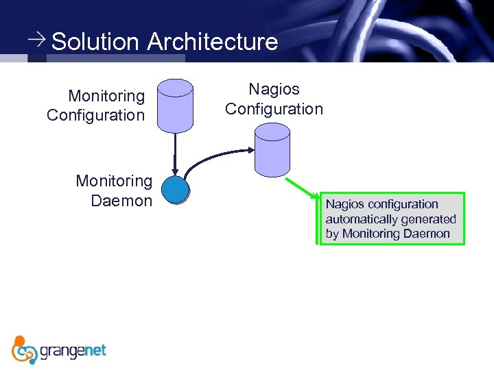 Solution Architecture Monitoring Configuration Monitoring Daemon Nagios Configuration Nagios configuration automatically generated by Monitoring
