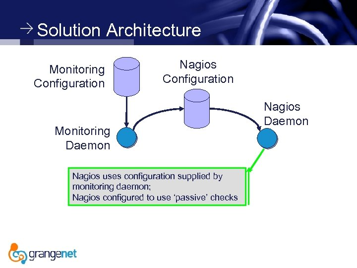 Solution Architecture Monitoring Configuration Nagios Configuration Monitoring Daemon Nagios uses configuration supplied by monitoring