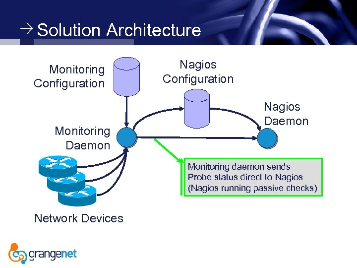 Solution Architecture Monitoring Configuration Monitoring Daemon Nagios Configuration Nagios Daemon Monitoring daemon sends Probe