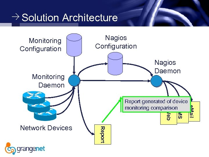 Solution Architecture Monitoring Configuration Nagios Daemon Monitoring Daemon e. Mail Report Network Devices SMS