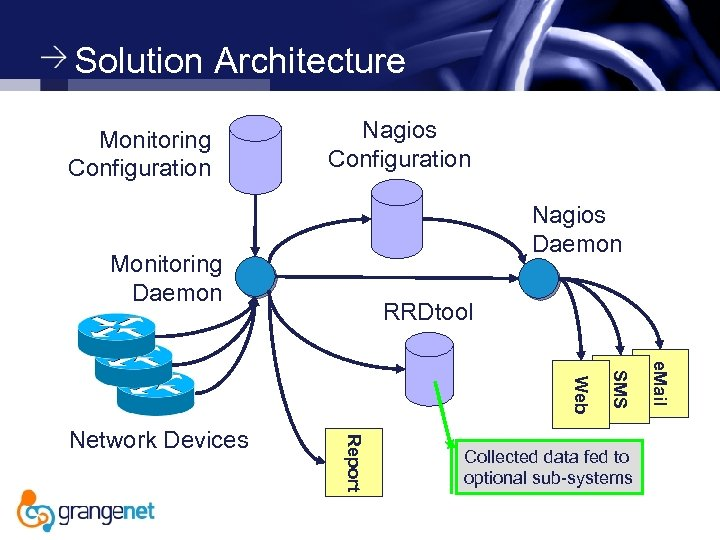 Solution Architecture Monitoring Configuration Nagios Daemon Monitoring Daemon RRDtool Collected data fed to optional