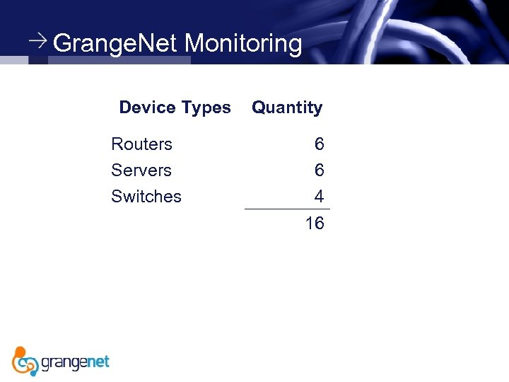 Grange. Net Monitoring Device Types Routers Servers Switches Quantity 6 6 4 16