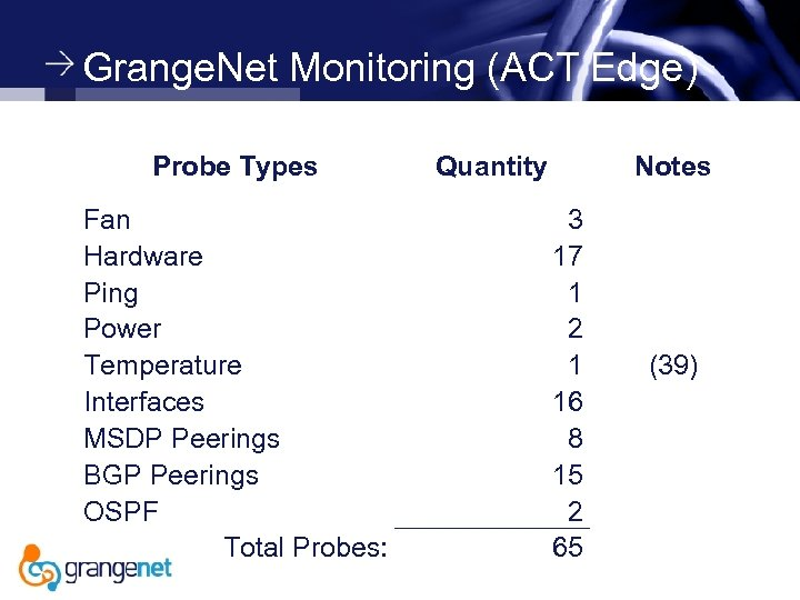 Grange. Net Monitoring (ACT Edge) Probe Types Fan Hardware Ping Power Temperature Interfaces MSDP