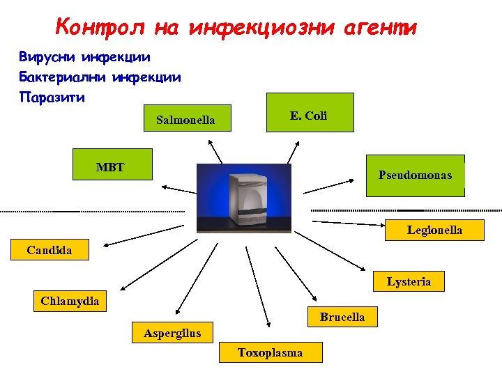 Контрол на инфекциозни агенти Вирусни инфекции Бактериални инфекции Паразити Salmonella E. Coli MBT Pseudomonas