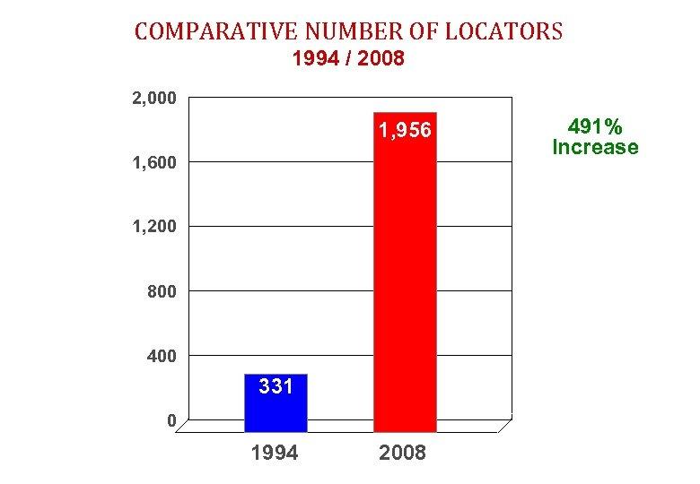 COMPARATIVE NUMBER OF LOCATORS 1994 / 2008 2, 000 1, 956 1, 600 1,
