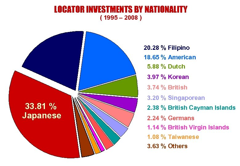 LOCATOR INVESTMENTS BY NATIONALITY ( 1995 – 2008 ) 20. 28 % Filipino 18.