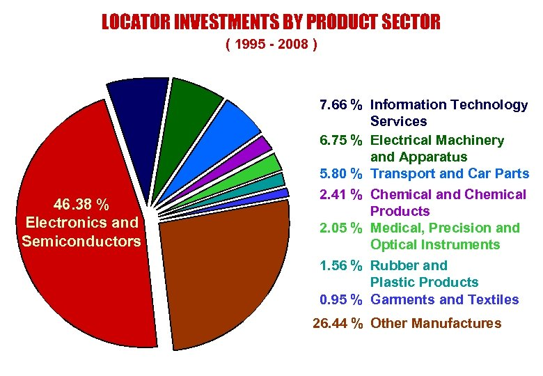 LOCATOR INVESTMENTS BY PRODUCT SECTOR ( 1995 - 2008 ) 46. 38 % Electronics