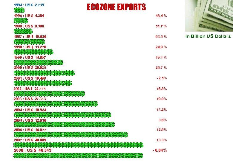 1994 : US $ 2. 739 ECOZONE EXPORTS 1995 : US $ 4. 284
