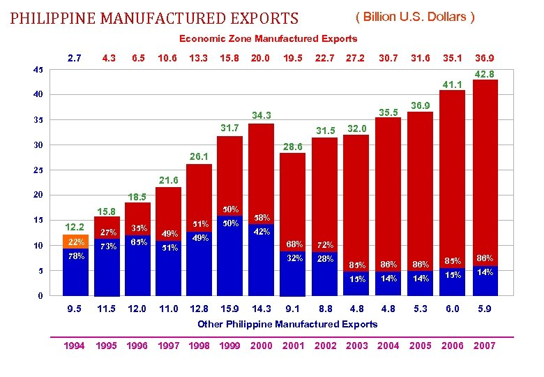 PHILIPPINE MANUFACTURED EXPORTS ( Billion U. S. Dollars ) Economic Zone Manufactured Exports 2.