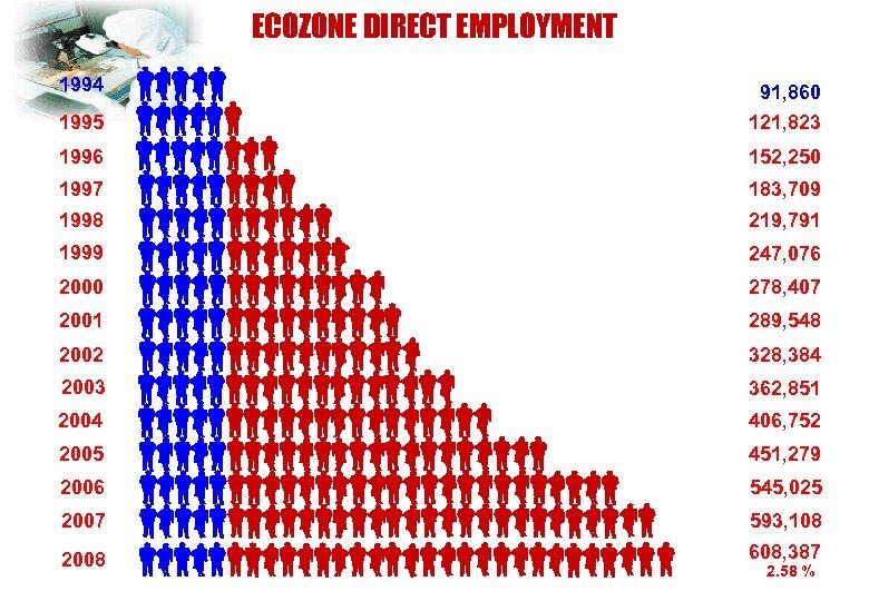 ECOZONE DIRECT EMPLOYMENT 1994 91, 860 1995 121, 823 1996 152, 250 1997 183,