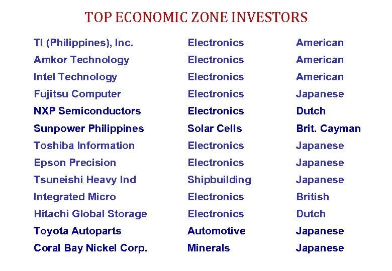 TOP ECONOMIC ZONE INVESTORS TI (Philippines), Inc. Electronics American Amkor Technology Electronics American Intel