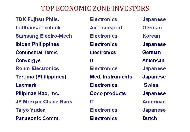 TOP ECONOMIC ZONE INVESTORS TDK Fujitsu Phils. Electronics Japanese Lufthansa Technik Air Transport German