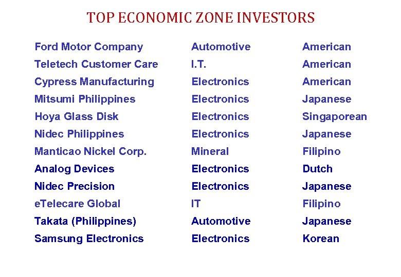 TOP ECONOMIC ZONE INVESTORS Ford Motor Company Automotive American Teletech Customer Care I. T.