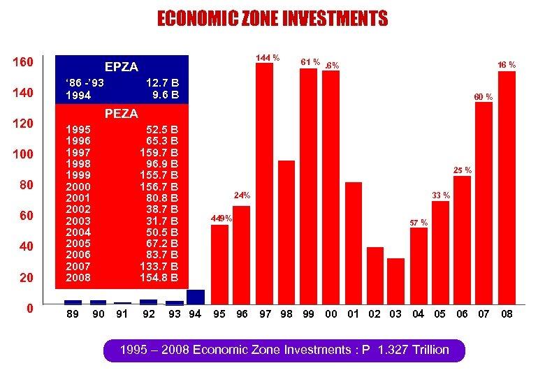 ECONOMIC ZONE INVESTMENTS 160 140 120 100 80 60 40 20 0 144 %