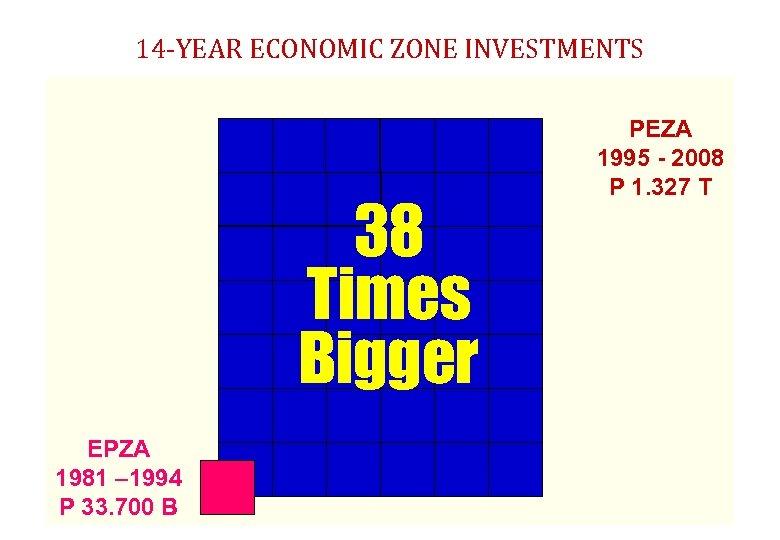 14 -YEAR ECONOMIC ZONE INVESTMENTS 38 Times Bigger EPZA 1981 – 1994 P 33.