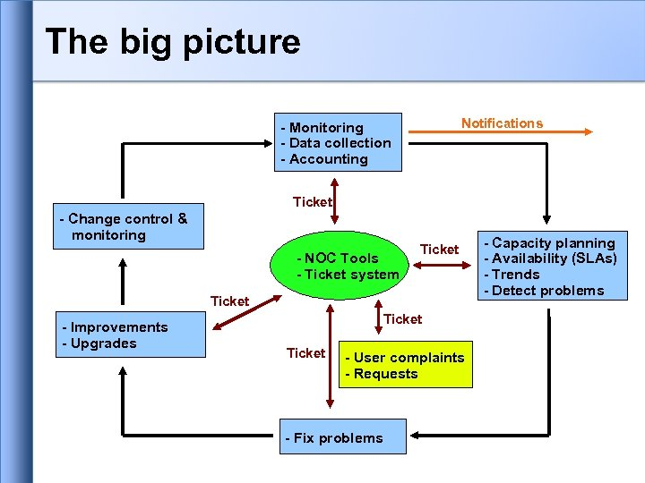 The big picture Notifications - Monitoring - Data collection - Accounting Ticket - Change
