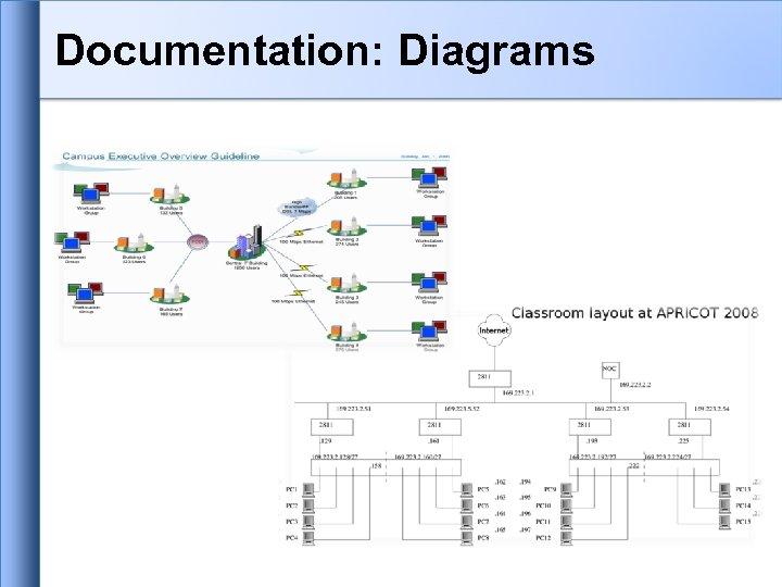 Documentation: Diagrams