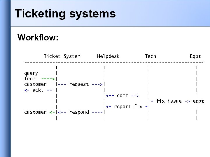 Ticketing systems Workflow: Ticket System Helpdesk Tech Eqpt --------------------------------T T query | | from