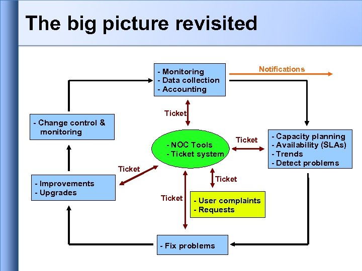 The big picture revisited Notifications - Monitoring - Data collection - Accounting Ticket -