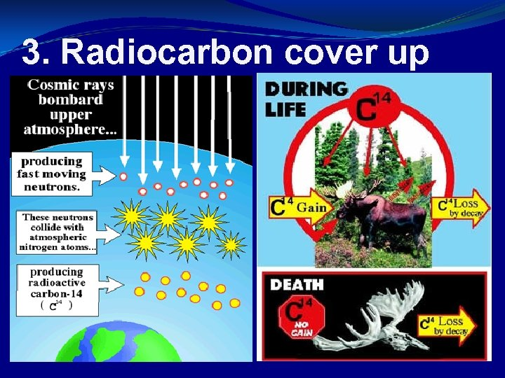 3. Radiocarbon cover up