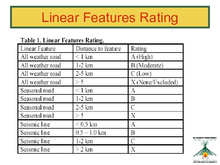 Linear Features Rating