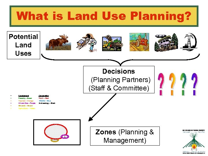 What is Land Use Planning? Potential Land Uses Decisions (Planning Partners) (Staff & Committee)